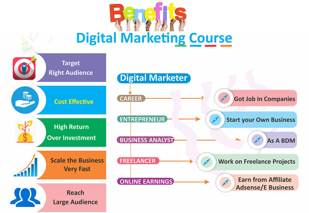 Digital Marketing Course Benefits